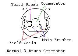 normal 3 brush generator