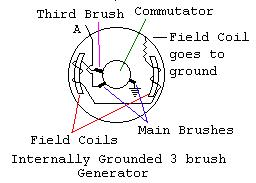 internally grounded 3 brush generator