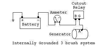 Yesterday S Tractors Third Brush Generators